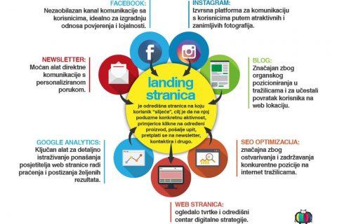 Digitalna marketing kampanja – Kamin Studio
