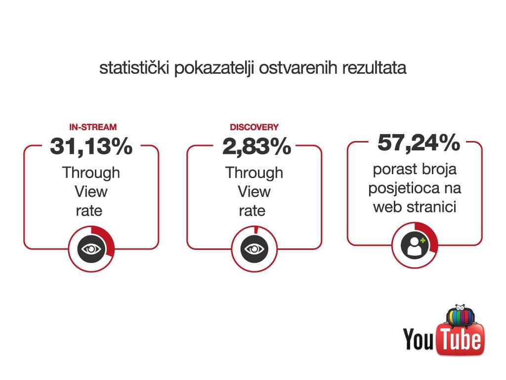 YouTube oglašavanje-radionica