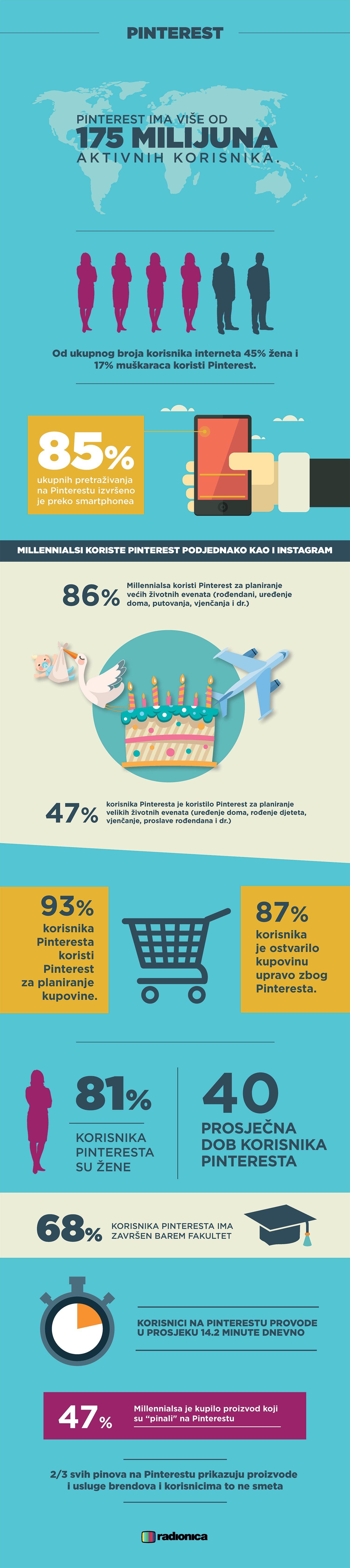 pinterest-infografika